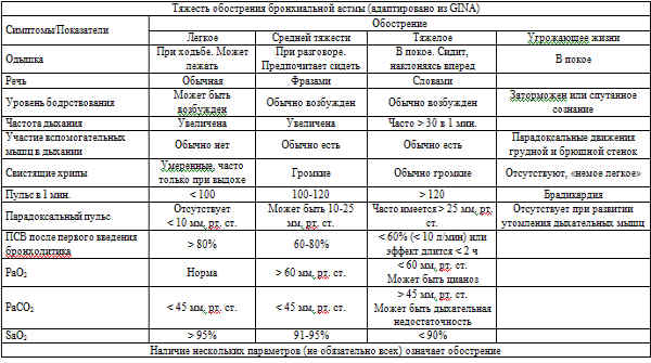 Таблица_Тяжесть обострения БА